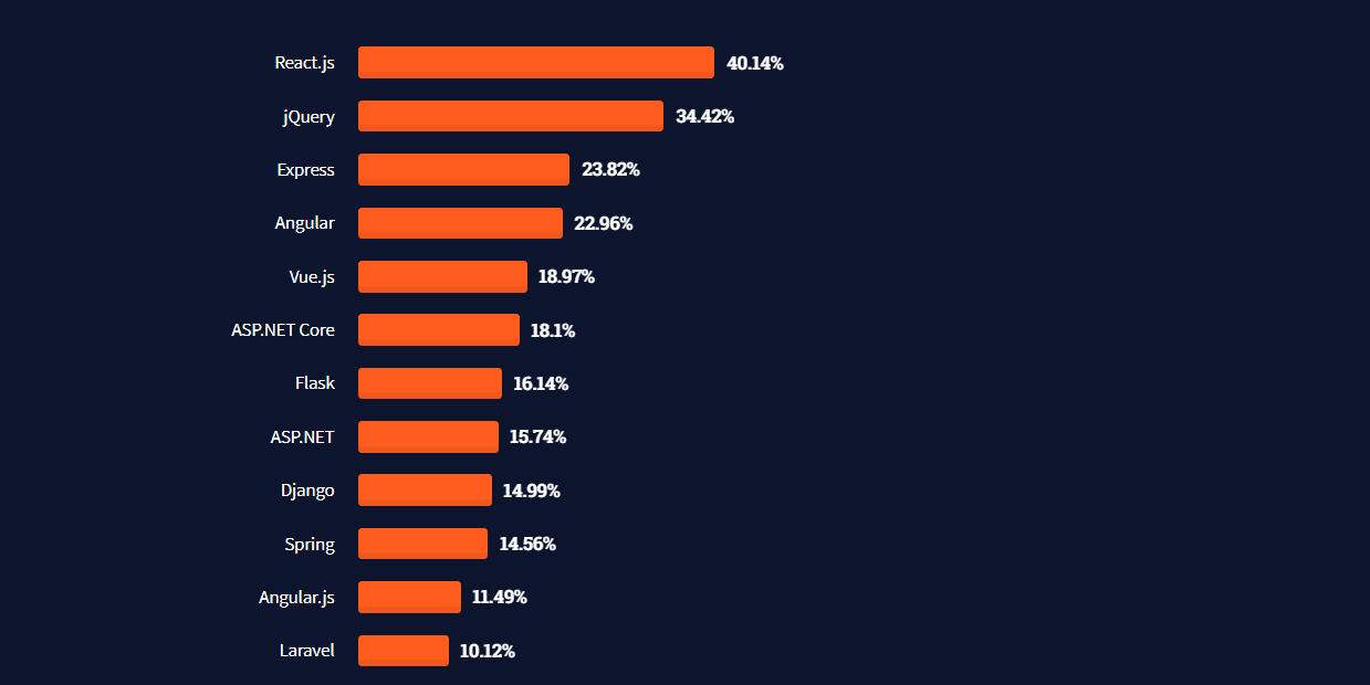 Stack Overflow 2021 Survey Results